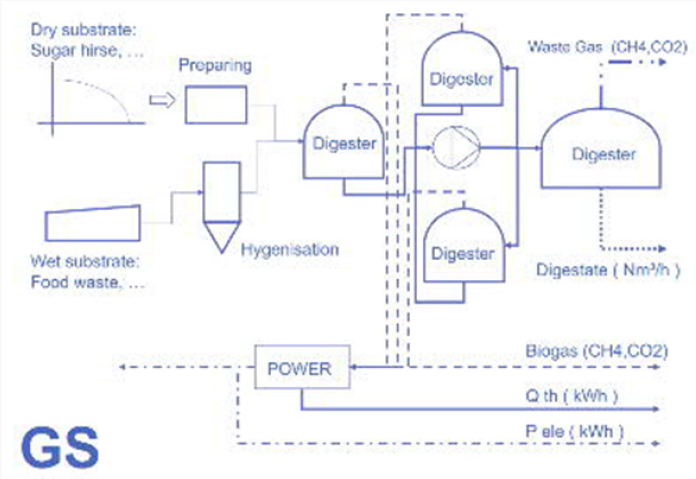 Biogas and Dimethyl Ether are Providing Water, Fertilizer for an