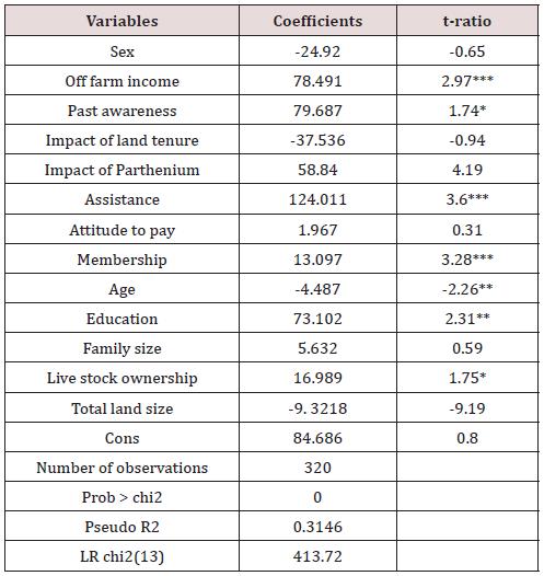 Economic Valuation of Parthenium Weed Control Measures, in Gurage