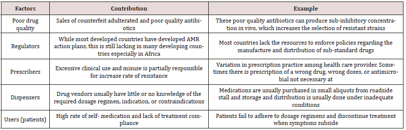 Factors Leading to Acquired Bacterial Resistance Due to