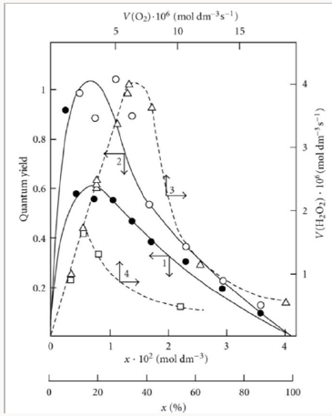 Kinetic Equations Of Free Radical Nonbranchedchain Processes Of