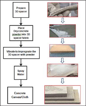 Concrete Cloth: An Innovative Versatile Construction Material