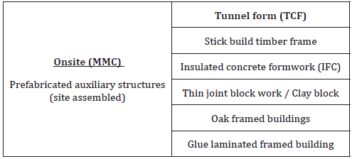 Comparison between: Concrete Flat-Slabs and Tunnel Form