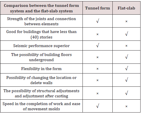 Comparison between: Concrete Flat-Slabs and Tunnel Form Construction