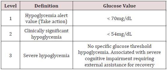 Management Of Hypoglycemia In Patients With Type 2 Diabetes