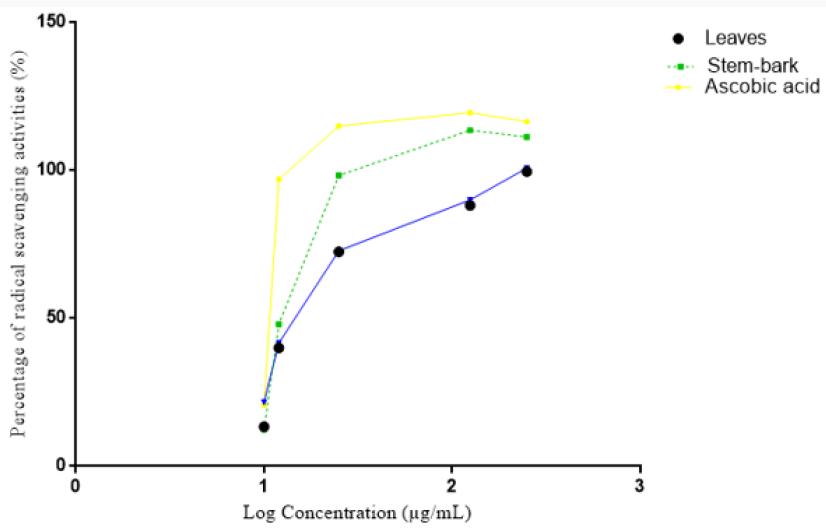Cytotoxicity and Antioxidant Potentials of <i>Barringtonia Asiatica
