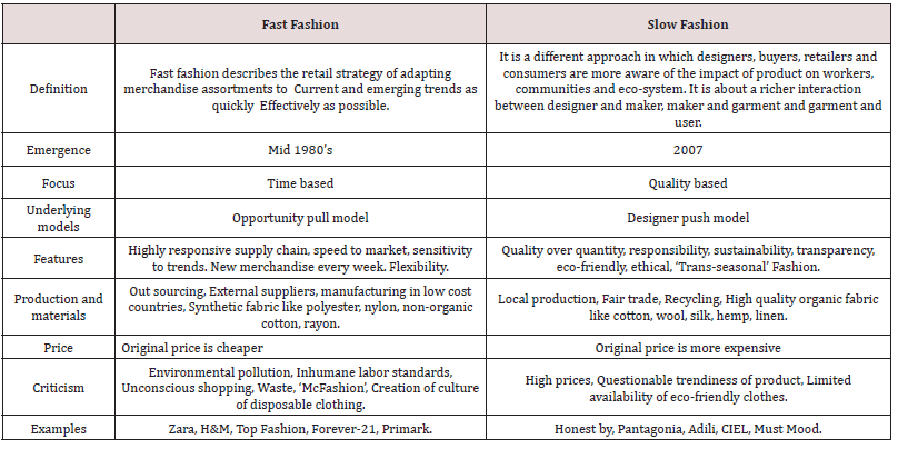 Analysis Of Fashion Industry Business Environment