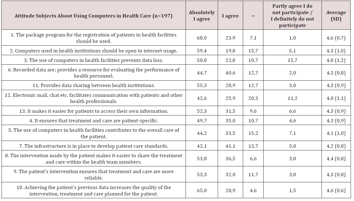 Health Care Professionals' Attitudes about Using Computer