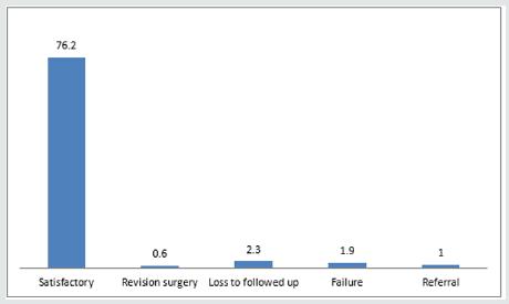 Lupinepublishers-openaccess-otolaryngology-journal