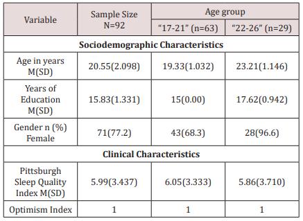 lupinepublishers-openaccess-journal-otolaryngology