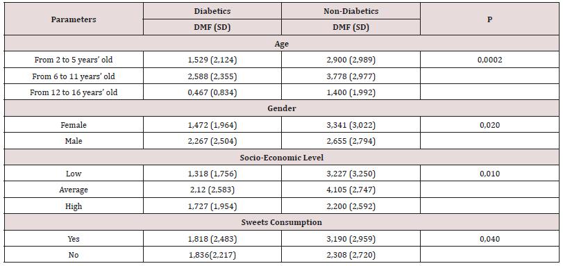 Oral Status of Diabetic Children in Casablanca (Case