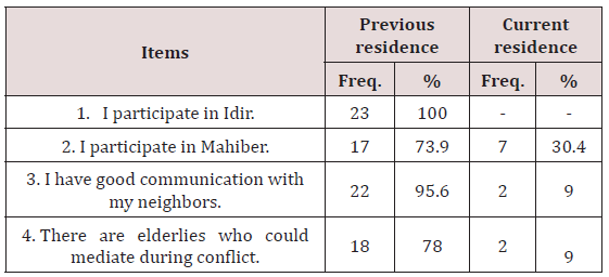 Perceived Effects of Development-Induced Displacement on Low