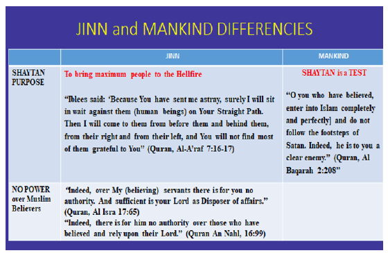 Infertility Caused by Jinn