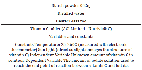 Process for Preparation of Vitamin C and Method for Determination of